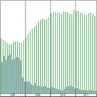 Vývoj nezaměstnanosti v okrese Brno-město v letech 2008 – 2011